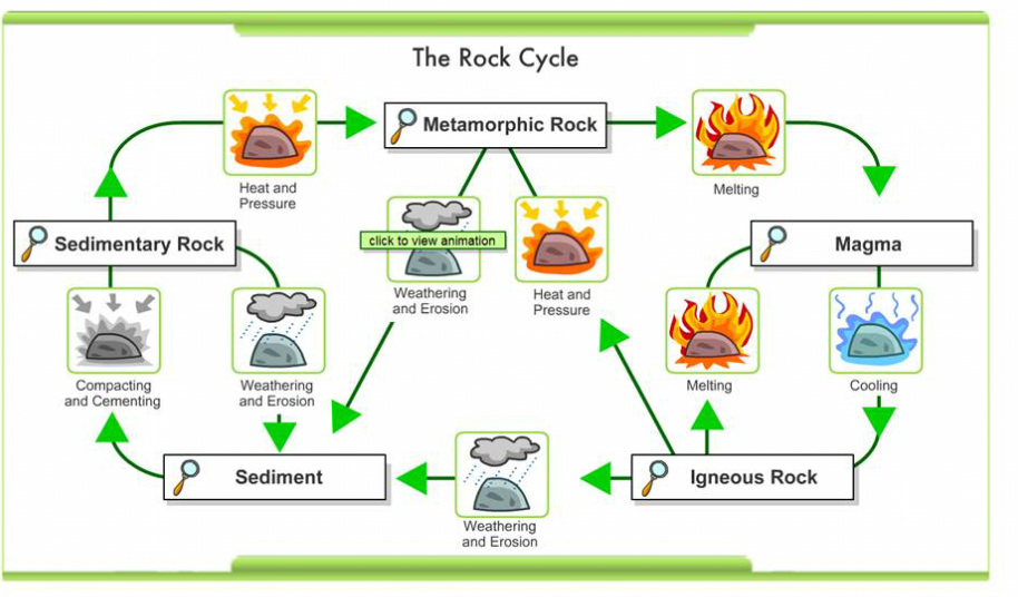The rock cycle the dynamic earth ccuart Image collections